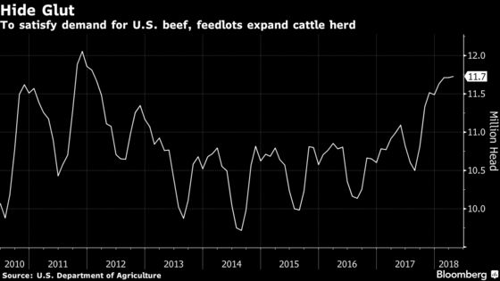Shoe Shoppers Going Vegan as Beef Boom Creates Cattle-Hide Glut
