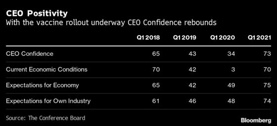 CEO Confidence in U.S. Economic Outlook Reaches 17-Year High