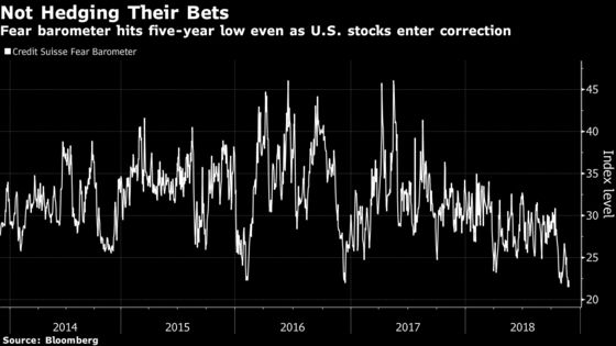 Options Show Complacency Reigns Supreme in Battered U.S. Stocks