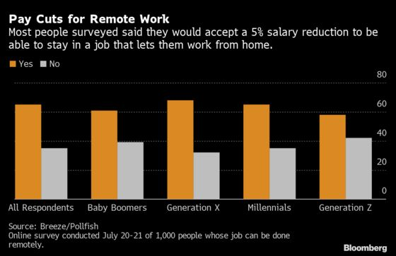 Americans Are Willing to Take Pay Cuts to Never Go Into the Office Again