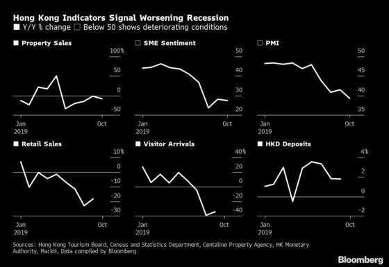 Hong Kong Expects First Annual Recession Since Global Financial Crisis