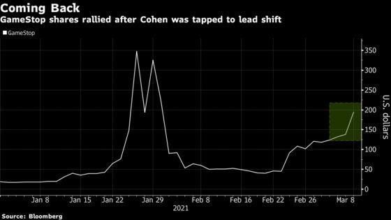 'Reddit Raider' Favorite GameStop Soars on Latest Cohen Push