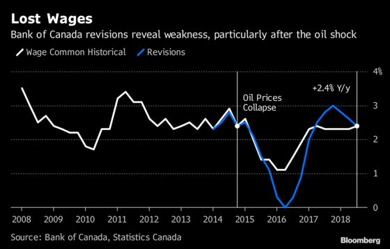 Canada's Wage Picture Is Even Weaker Than Previously Thought