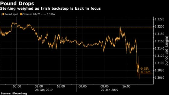 Pound Falls After U.K. Lawmakers Reject Plan to Delay Brexit