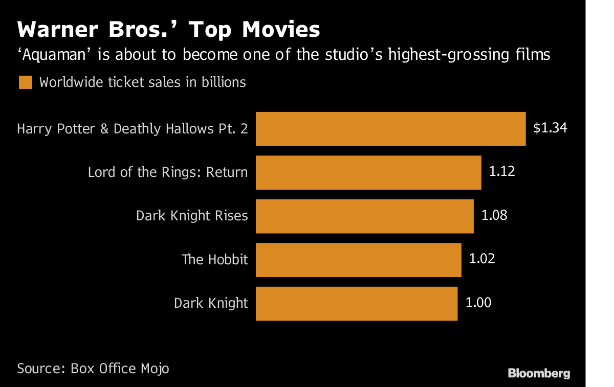 Aquaman' Swims Past Batman Into Warner Bros  Record Books - Bloomberg