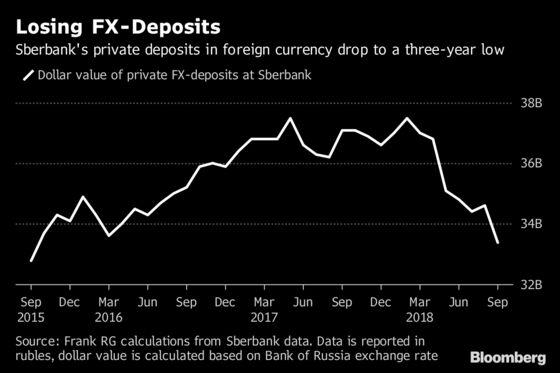 Sanction Fears Drain FX-Deposits from Sberbank: Chart