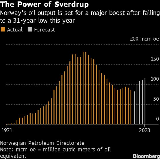 Norway Oil Coffers About to Get Giant Boost From the North Sea