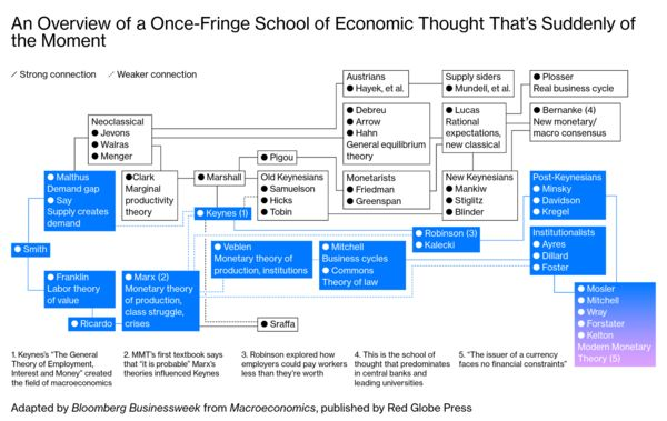 An Overview of a Once-Fringe School of Economic Thought That's Suddenly of the Moment