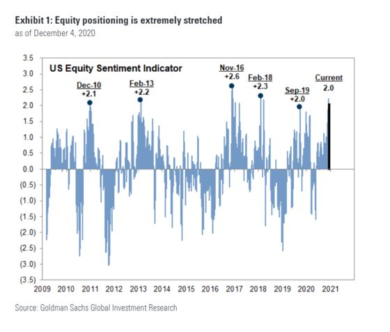 Goldman Says 'Extremely' Stretched Stock Exposure Risks Pullback