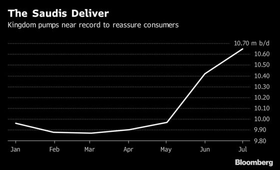 OPEC Oil Production Climbs as Saudi Arabia Pumps Near Record