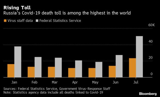 Russia Doubles Number of Covid-19 Deaths in July in Record Month