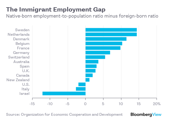 Where Immigrants Get the Job Done, and Where They Don't