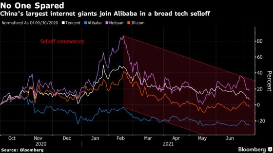 Down $831 Billion, China Tech Firm Selloff May Be Far From Over