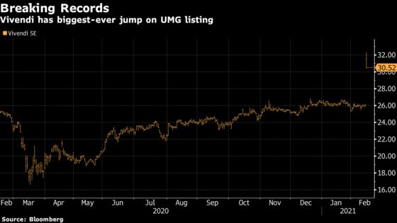 Vivendi Shares Jump Most on Record on Universal Listing Plans