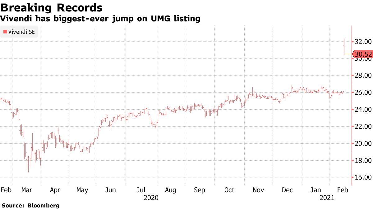 Vivendi has biggest-ever jump on UMG listing