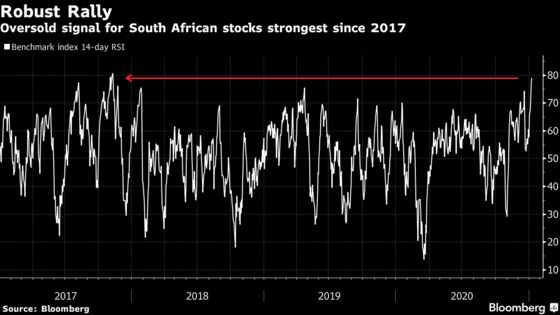 South Africa Stocks at Record in Best Start to Year Since 1999