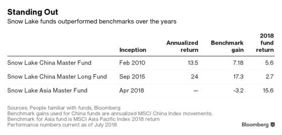 China Firm on 8-Year Winning Streak Is Opening a New Hedge Fund