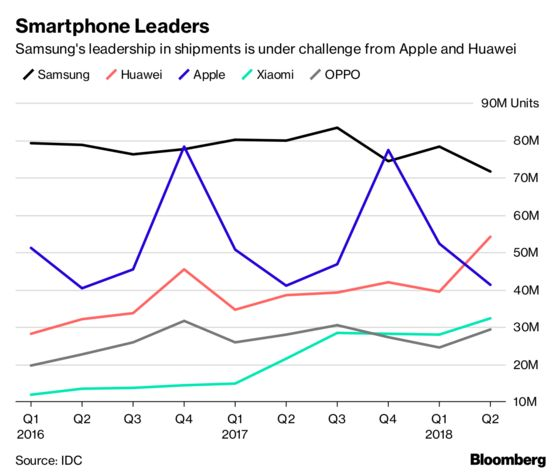 Inside Samsung's Bid to Challenge Apple With 5G, Folding Phones