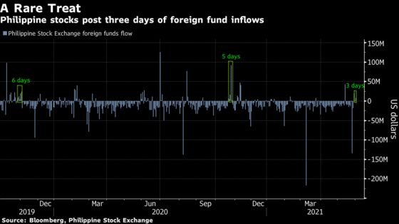Asia's Worst Performing Market Gets Rare Foreign Inflows: Chart