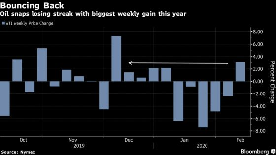 Oil Posts Weekly Gain Despite Goldman's Gloomy Demand Outlook