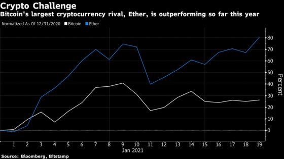 Bitcoin's Turbulence Helps Kindle Rally in Largest Rival Ether