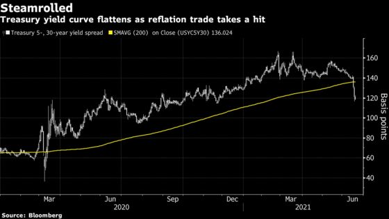 Treasury Curve Shows How the Fed Is Hurting Reflation Trades