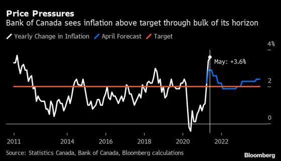 Inflation Overshoot Has Bank of Canada Weighing Mandate Tweaks
