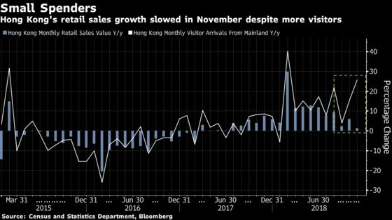 Hong Kong Retailer Stocks Missing a Rally Amid Dull Outlook