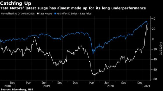 Tata Motors Faces Earnings Test After Stock's Relentless Rally