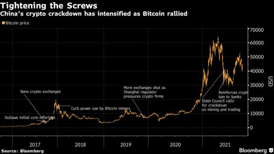 A Timeline of China's Crypto Crackdown Shows a Global Shift in Power