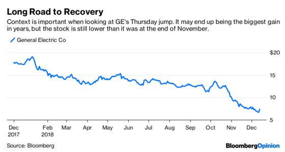 GE Can't Take Credit for This Stock Pop