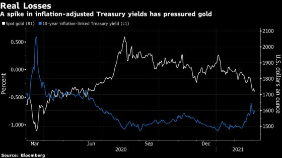 Gold Bulls Lose Steam for Now as Yields Trump Inflation Bet
