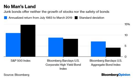 Junk Bonds Vex Portfolios, But Investors Love Them