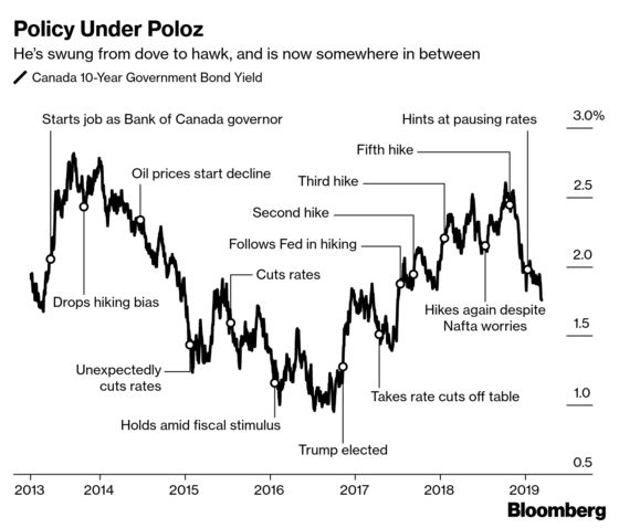 Central Banks' Club of Caution Grows as Bad News Piles Up