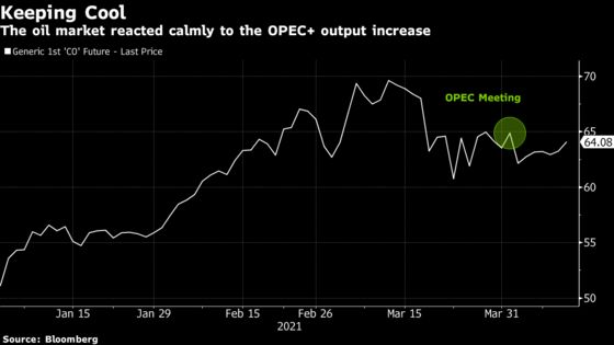 OPEC Predicts Recovering Oil Market Will Absorb Extra Supply