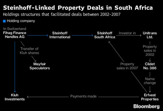 Jooste Profited From Steinhoff Property Deals, Filings Show