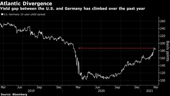 U.S. Stocks Edge Higher; Yield Spike Hits Tech