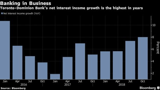 Toronto-Dominion's U.S. Lender Outshines Domestic Bank Gains