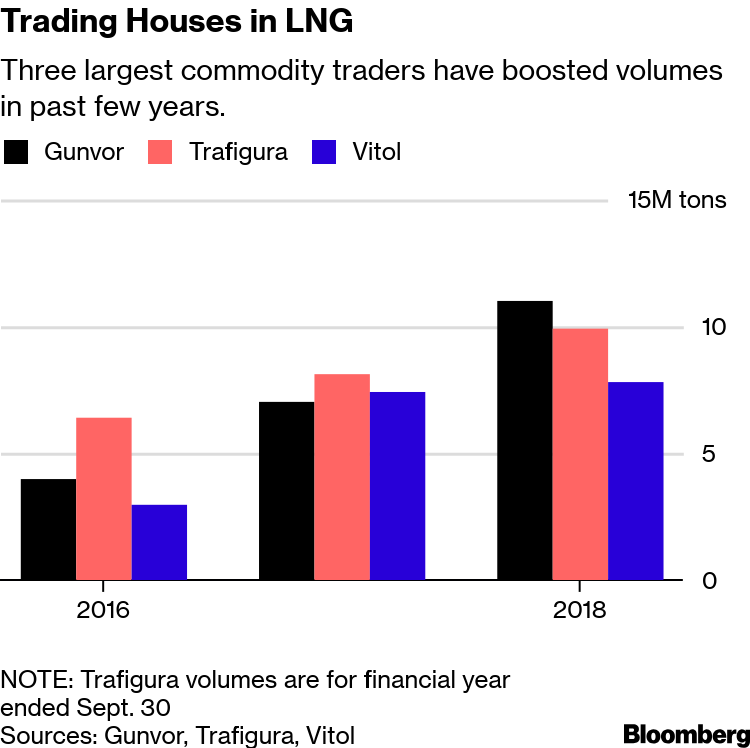 LNG Grows for Trading Houses From Gunvor to Trafigura, Glencore