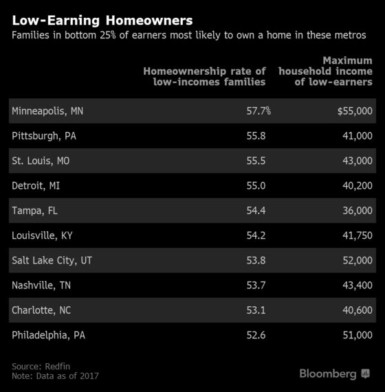 Cheaper Housing Options Boost Homeownership in Some U.S. Metros