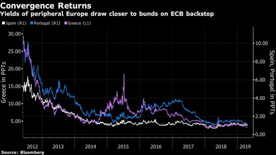 Funds With $2 Trillion Train Their Sights on Europe's Bond Fringe