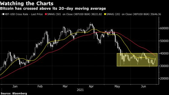 Bitcoin Extends Rebound With Chartists Eyeing Bullish Technicals