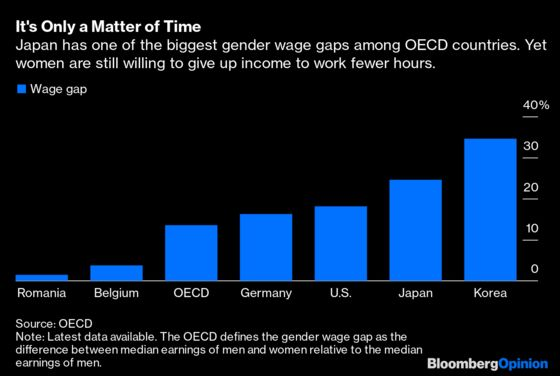 How Much Would You Pay to Work Less?