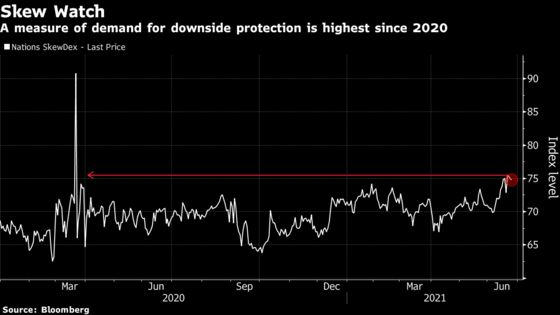 Wall Street Binges on Volatility Hedges as Stocks Hit Records
