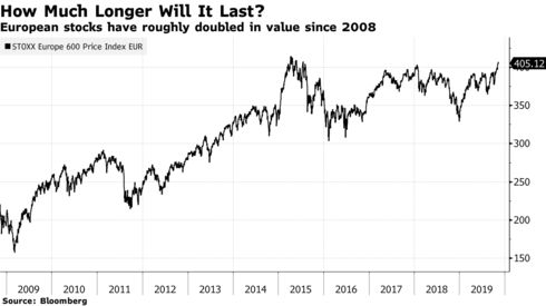 European stocks have roughly doubled in value since 2008