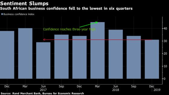 South Africa Business Confidence at Lowest Since Junk Rating
