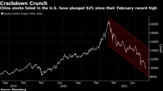 China Stocks in U.S. Resume Slide After Brutal Rout in Asia
