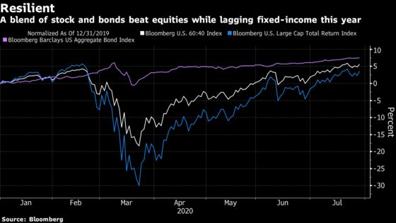 Investors Rethink '60/40' as Low Bond Yields Test Portfolios