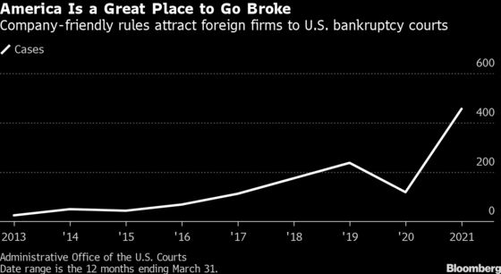 Bankruptcy-Friendly U.S. Extends Lead as Haven of Foreign Filers