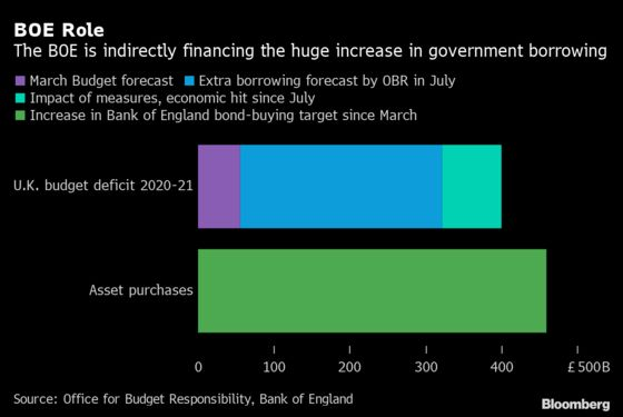 BOE-Sunak Double Act Attempts to Boost Ailing U.K. Economy